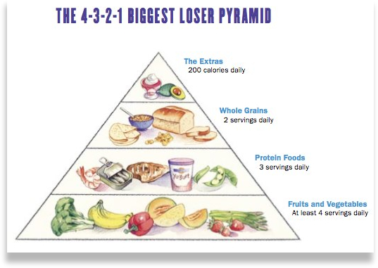 4-3-2-1 Biggest Loser Diet Pyramid