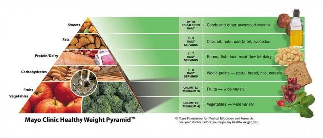 Mayo Clinic Diet Pyramid