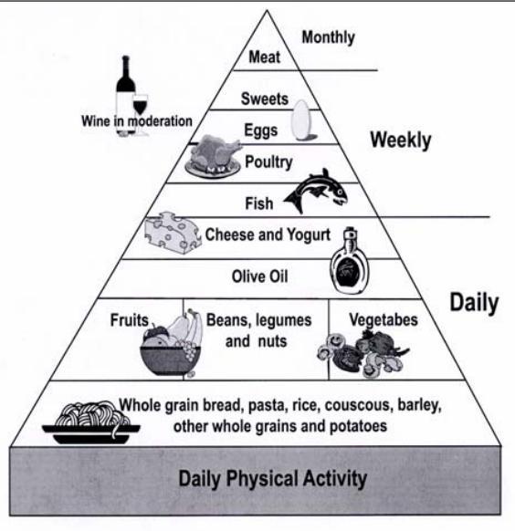 mediterranian diet pyramid